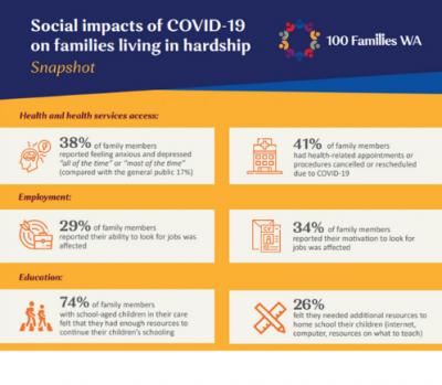100 Families WA COVID-19 report snapshot